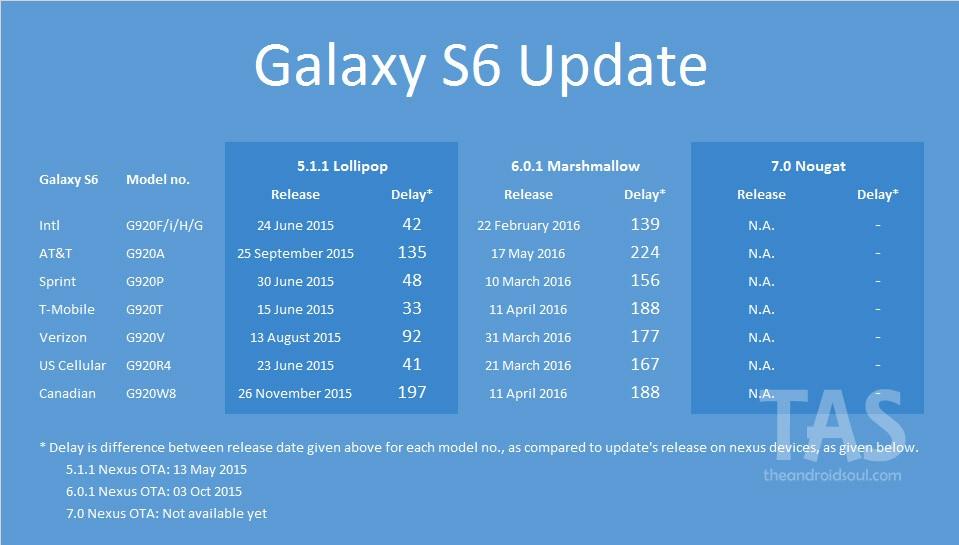 galaxy s6 Nougat update release