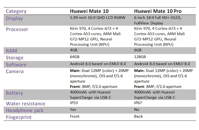 Huawei Mate 10 and Mate 10 Pro specs
