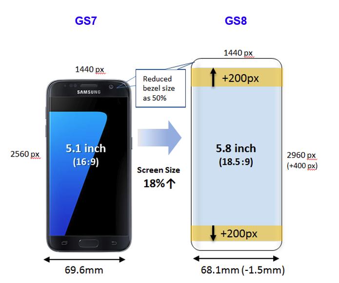 Galaxy S7 size