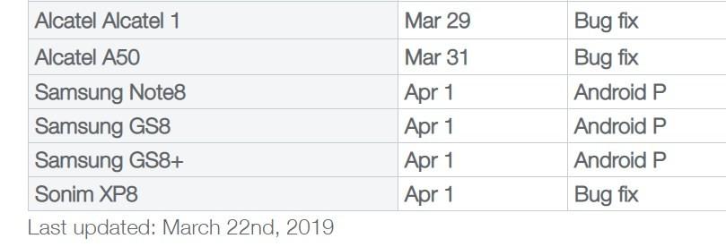 Telus Android Pie update schedule