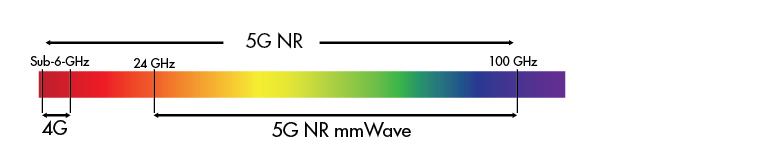 5G Radio Spectrum