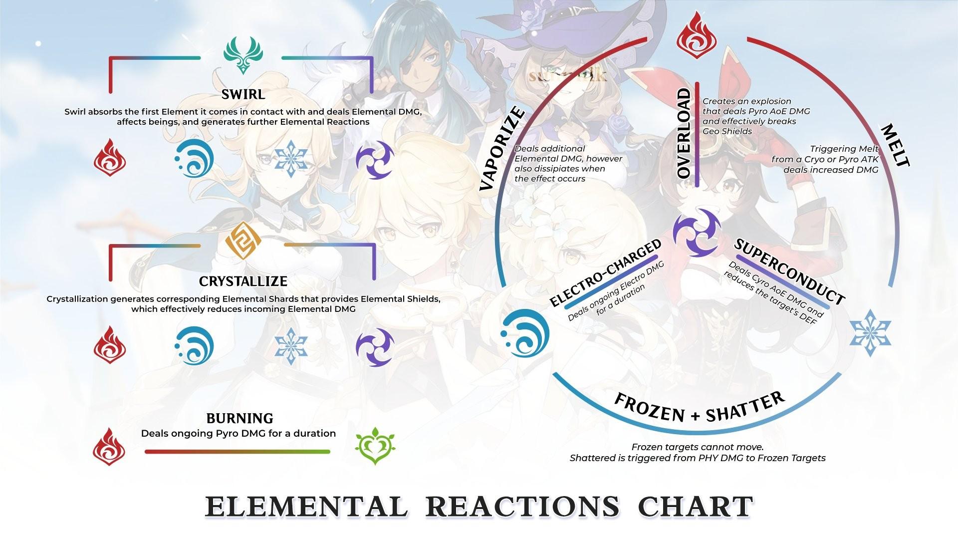 Genshin Impact Element Combos