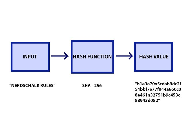 What Is One-Way Hashing - Infographic